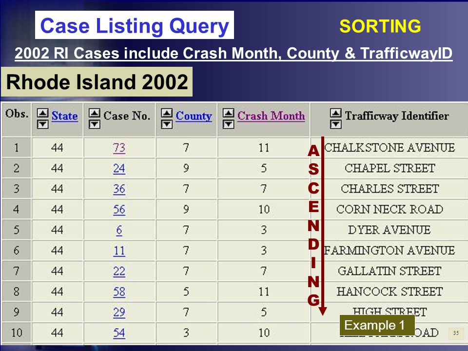 Rhode Island 2002 2002 RI Cases include Crash Month, County & TrafficwayID Example 1 Case Listing Query SORTING ASCENDINGASCENDING 35