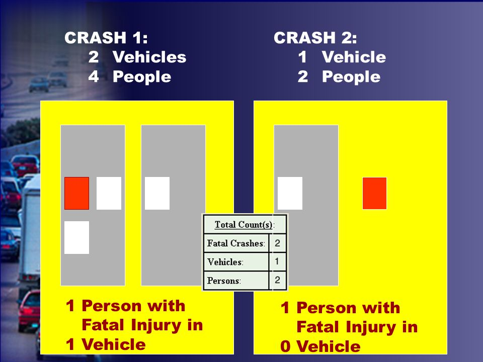 CRASH 1: 2Vehicles 4People 1 Person with Fatal Injury in 1 Vehicle CRASH 2: 1Vehicle 2People 1 Person with Fatal Injury in 0 Vehicle