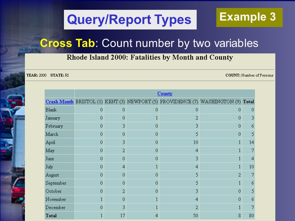 Cross Tab: Count number by two variables Query/Report Types Example 3