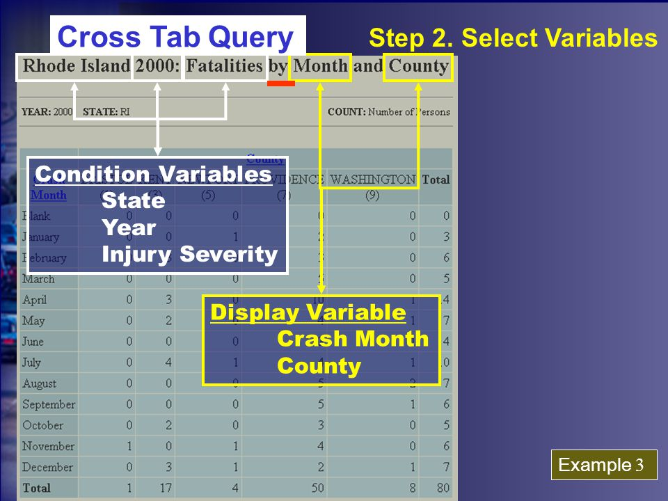 Condition Variables State Year Injury Severity Display Variable Crash Month County Example 3 Step 2.