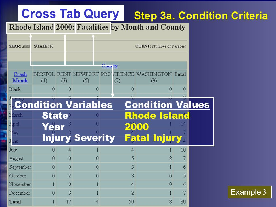 Condition VariablesCondition Values StateRhode Island Year2000 Injury SeverityFatal Injury Step 3a.