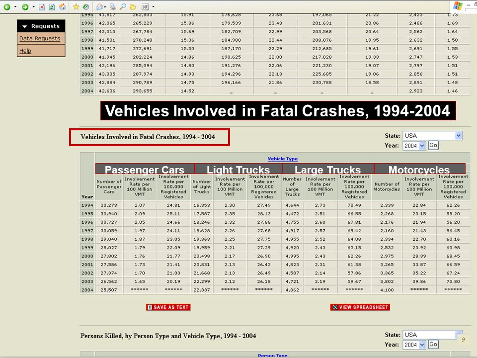 Vehicles Involved in Fatal Crashes, 1994-2004 Passenger CarsLight TrucksLarge TrucksMotorcycles 9