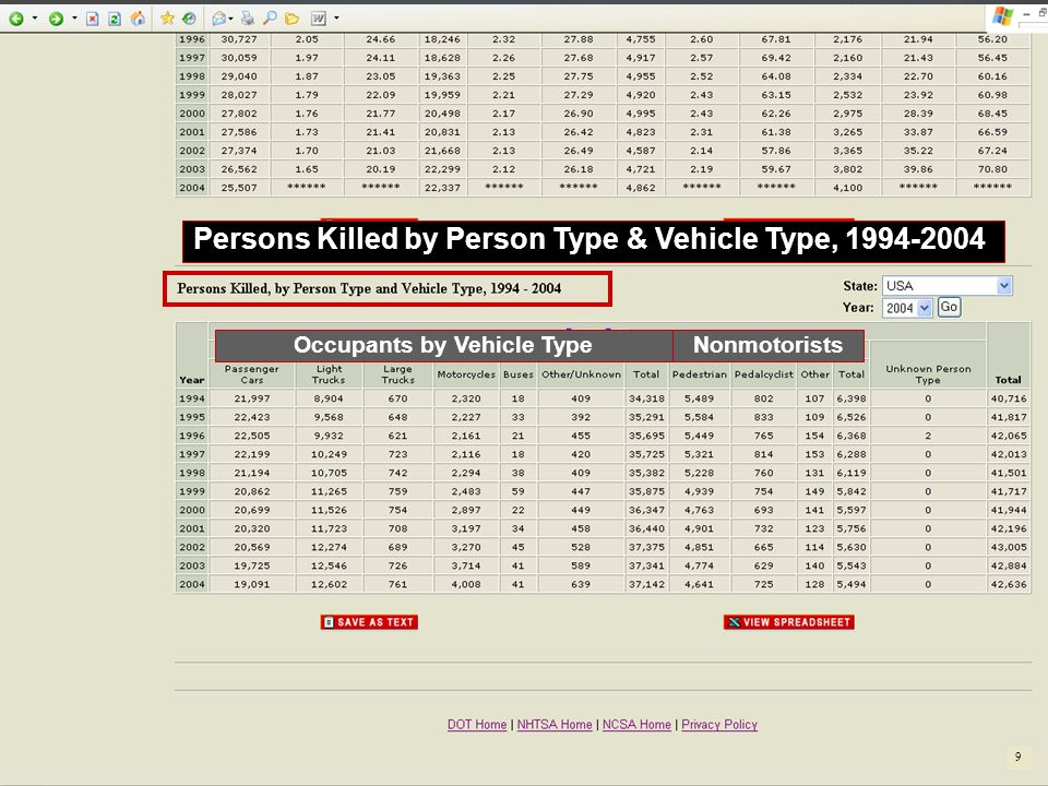 Persons Killed by Person Type & Vehicle Type, 1994-2004 Occupants by Vehicle TypeNonmotorists 9