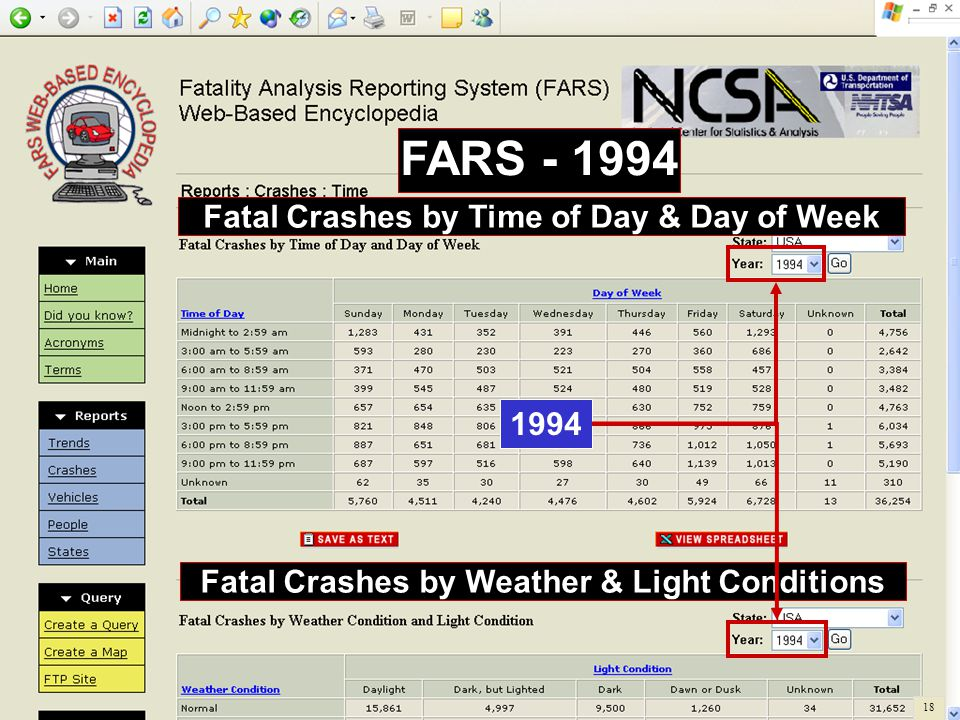 Fatal Crashes by Time of Day & Day of Week FARS - 1994 Fatal Crashes by Weather & Light Conditions 1994 18