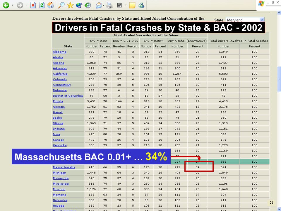 Drivers in Fatal Crashes by State & BAC - 2002 Massachusetts BAC 0.01+ … 34% 26