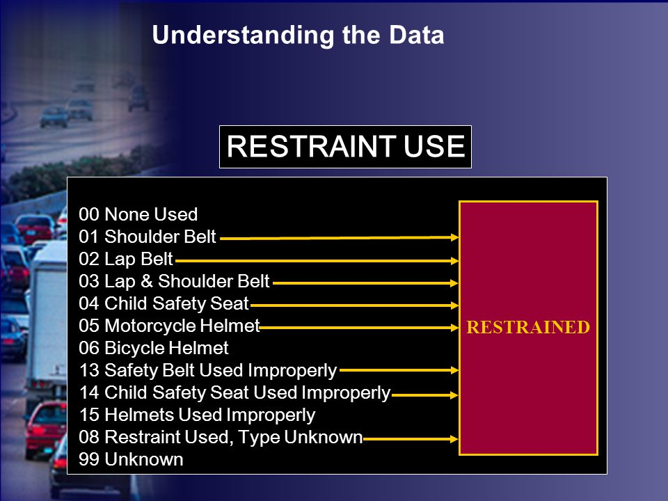 Understanding the Data 00 None Used 01 Shoulder Belt 02 Lap Belt 03 Lap & Shoulder Belt 04 Child Safety Seat 05 Motorcycle Helmet 06 Bicycle Helmet 13 Safety Belt Used Improperly 14 Child Safety Seat Used Improperly 15 Helmets Used Improperly 08 Restraint Used, Type Unknown 99 Unknown RESTRAINT USE RESTRAINED