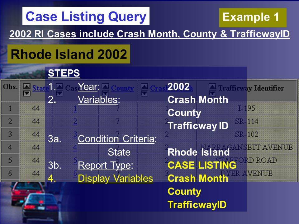 2002 RI Cases include Crash Month, County & TrafficwayID Rhode Island 2002 STEPS 1.Year:2002 2.Variables:Crash Month County Trafficway ID 3a.Condition Criteria: StateRhode Island 3b.Report Type:CASE LISTING 4.Display VariablesCrash Month County TrafficwayID Case Listing Query Example 1