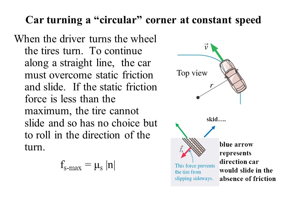 Car turning a circular corner at constant speed When the driver turns the wheel the tires turn. To continue along a straight line, the car must overco
