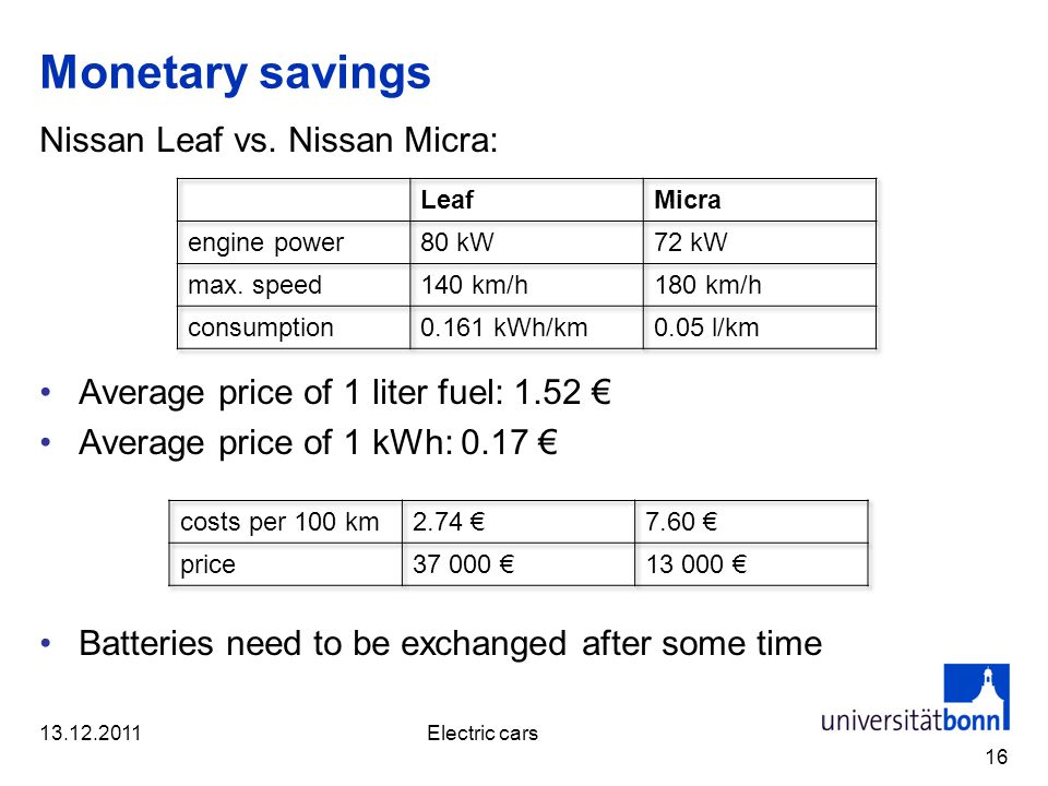 Monetary savings Nissan Leaf vs. Nissan Micra: Average price of 1 liter fuel: 1.52 Average price of 1 kWh: 0.17 Batteries need to be exchanged after s