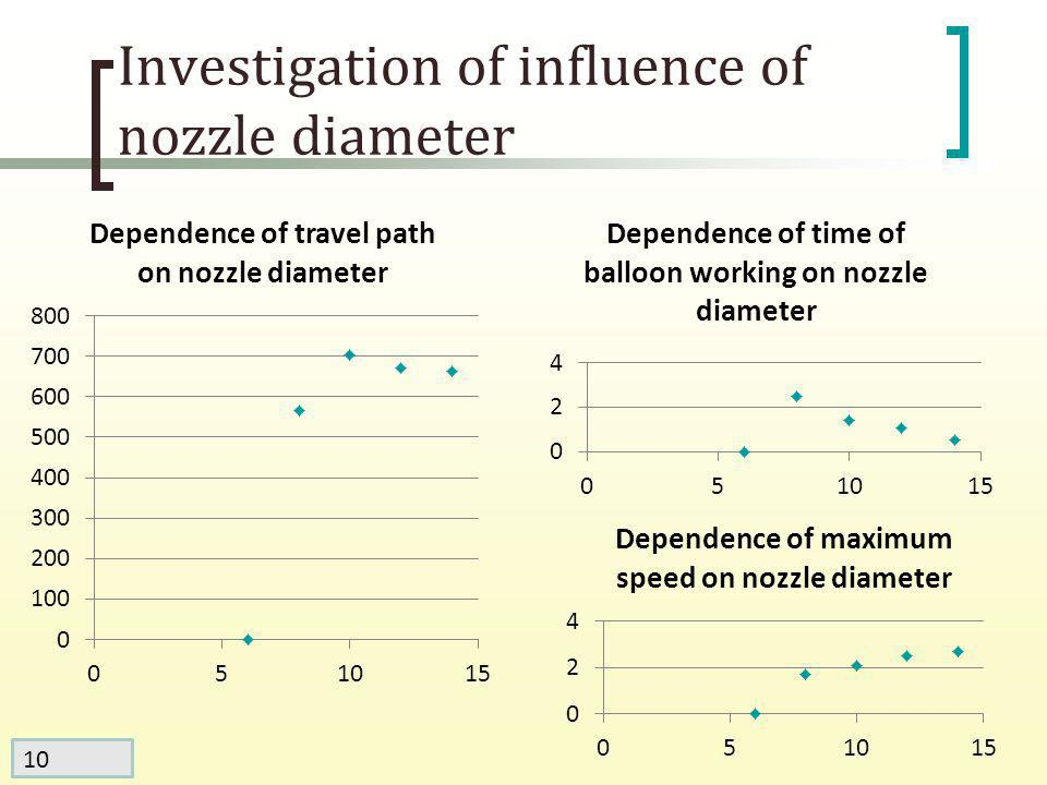 10 Investigation of influence of nozzle diameter