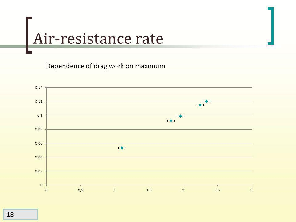 18 Air-resistance rate Dependence of drag work on maximum