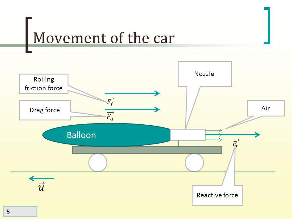 5 Movement of the car Nozzle Balloon Rolling friction force Drag force Air Reactive force