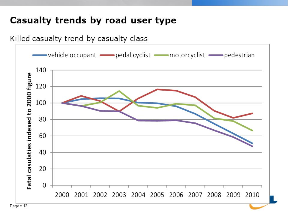 Page 12 Casualty trends by road user type Killed casualty trend by casualty class