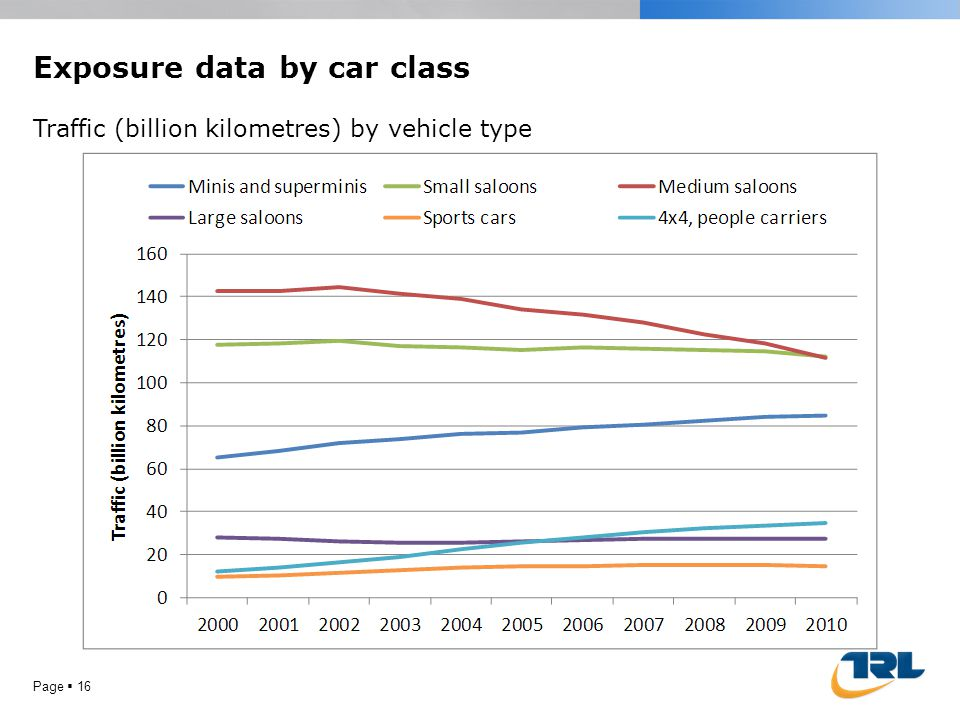 Page 16 Exposure data by car class Traffic (billion kilometres) by vehicle type
