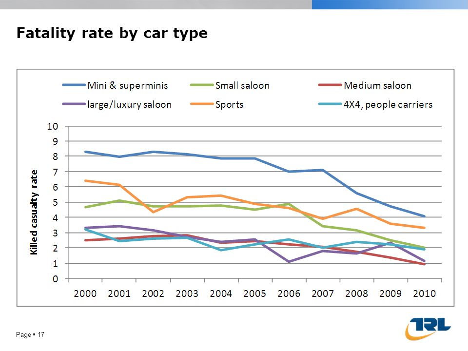 Fatality rate by car type Page 17