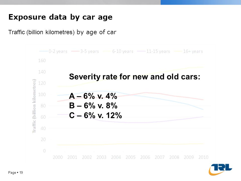 Page 19 Exposure data by car age Traffic (billion kilometres) by age of car Severity rate for new and old cars: A – 6% v.