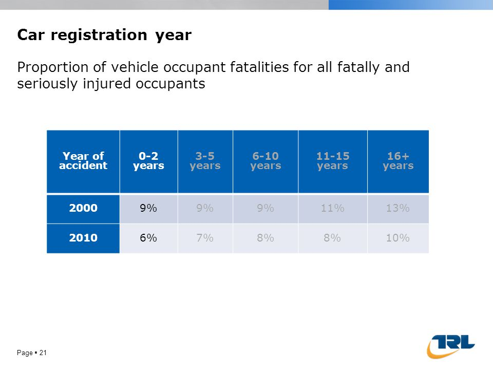 Car registration year Page 21 Year of accident 0-2 years 3-5 years 6-10 years 11-15 years 16+ years 20009% 11%13% 20106%7%8% 10% Proportion of vehicle occupant fatalities for all fatally and seriously injured occupants