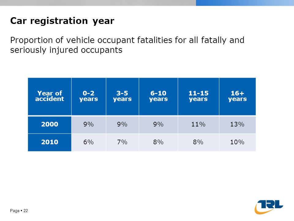 Car registration year Page 22 Year of accident 0-2 years 3-5 years 6-10 years 11-15 years 16+ years 20009% 11%13% 20106%7%8% 10% Proportion of vehicle occupant fatalities for all fatally and seriously injured occupants