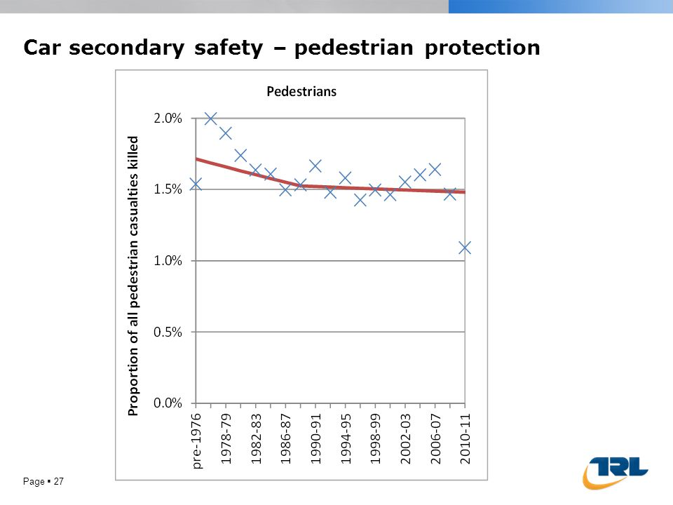 Page 27 Car secondary safety – pedestrian protection
