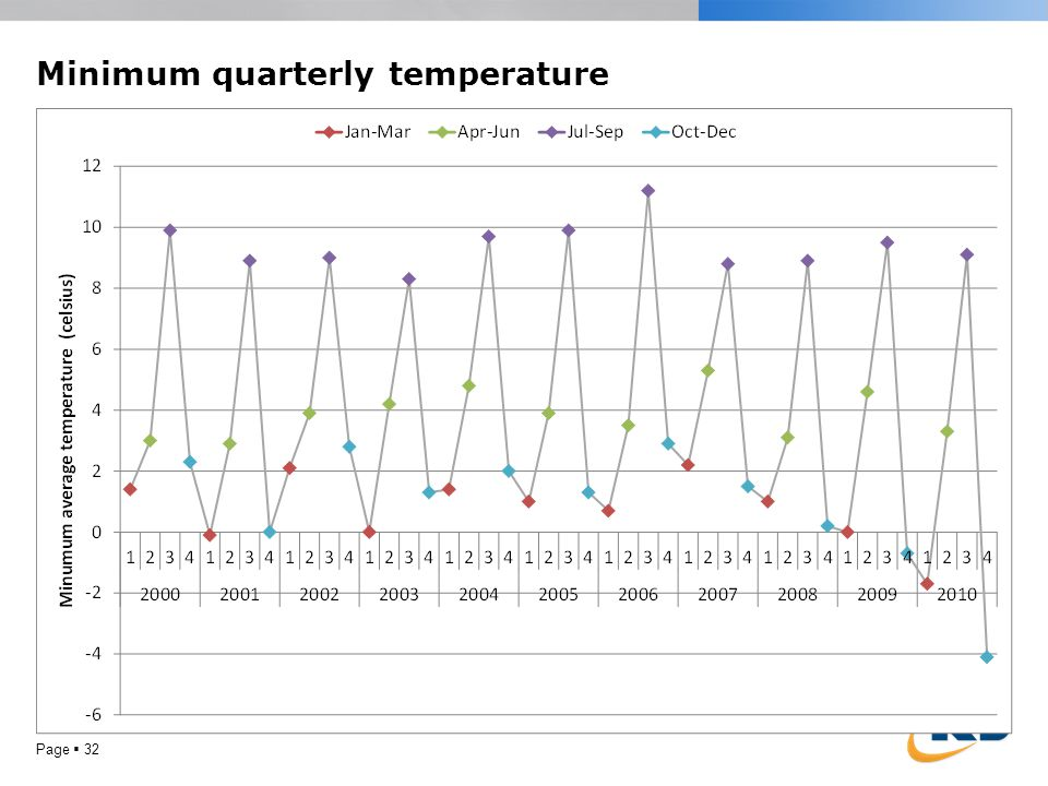 Minimum quarterly temperature Page 32