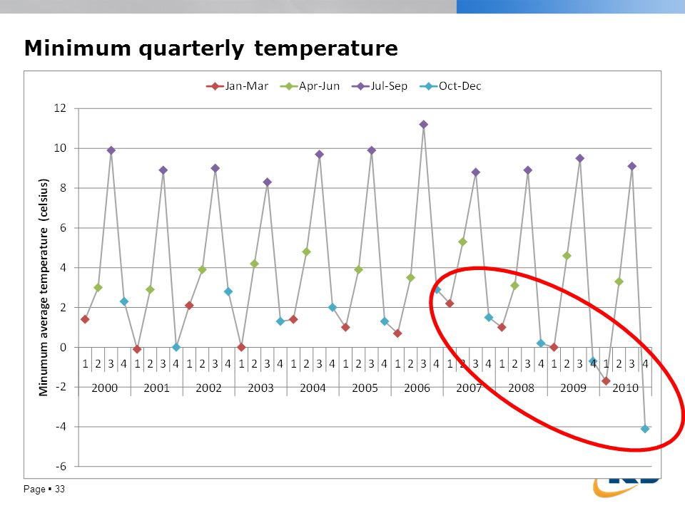 Minimum quarterly temperature Page 33