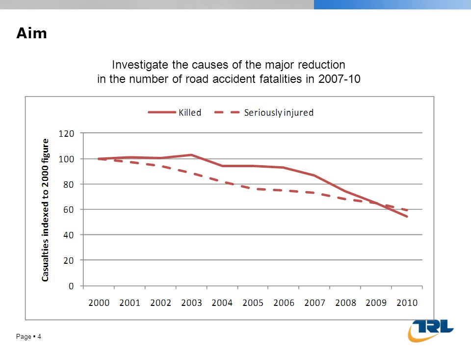 Aim Page 4 Investigate the causes of the major reduction in the number of road accident fatalities in 2007-10