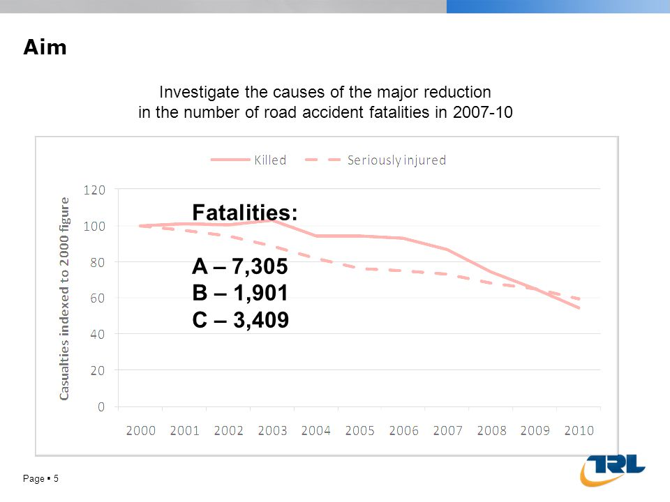 Aim Page 5 Investigate the causes of the major reduction in the number of road accident fatalities in 2007-10 Fatalities: A – 7,305 B – 1,901 C – 3,409