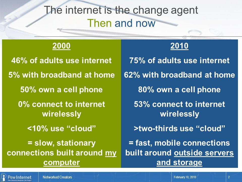 Networked Creators February 10, 20102 2000 46% of adults use internet 5% with broadband at home 50% own a cell phone 0% connect to internet wirelessly <10% use cloud = slow, stationary connections built around my computer The internet is the change agent Then and now 2010 75% of adults use internet 62% with broadband at home 80% own a cell phone 53% connect to internet wirelessly >two-thirds use cloud = fast, mobile connections built around outside servers and storage