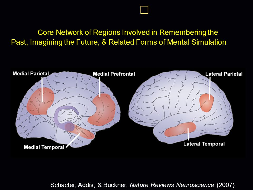 Core Network of Regions Involved in Remembering the Past, Imagining the Future, & Related Forms of Mental Simulation Schacter, Addis, & Buckner, Nature Reviews Neuroscience (2007)