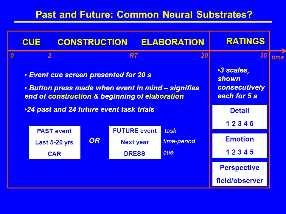 Past and Future: Common Neural Substrates.