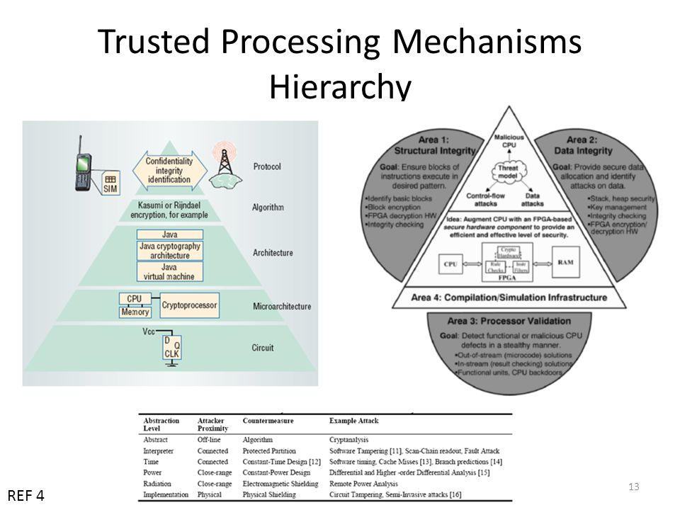 Trusted Processing Mechanisms Hierarchy 13 REF 4