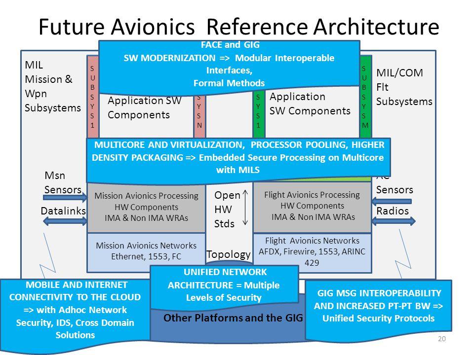Flight Avionics Networks AFDX, Firewire, 1553, ARINC 429 Flight Avionics Processing HW Components IMA & Non IMA WRAs Flight Infrastructure SW Partitio