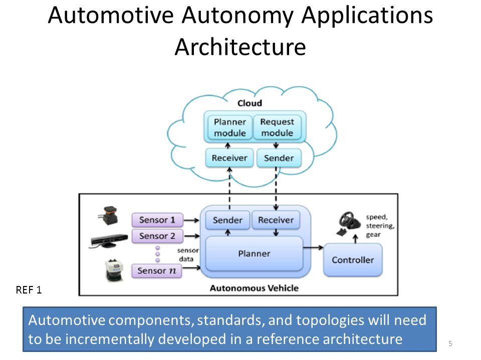 Automotive Autonomy Applications Architecture 5 Automotive components, standards, and topologies will need to be incrementally developed in a referenc