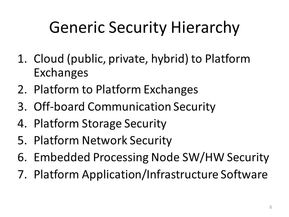 Generic Security Hierarchy 1.Cloud (public, private, hybrid) to Platform Exchanges 2.Platform to Platform Exchanges 3.Off-board Communication Security