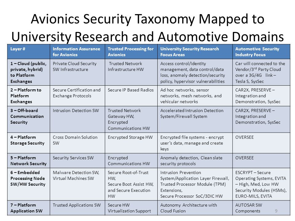 Avionics Security Taxonomy Mapped to University Research and Automotive Domains Layer #Information Assurance for Avionics Trusted Processing for Avion