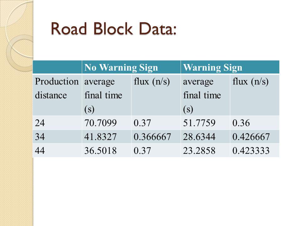 Road Block Data: No Warning SignWarning Sign Production distance average final time (s) flux (n/s) average final time (s) flux (n/s) 2470.70990.3751.7