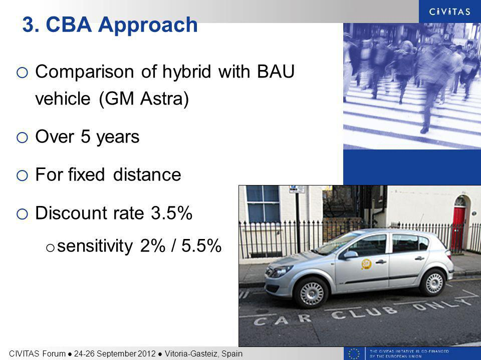 3. CBA Approach o Comparison of hybrid with BAU vehicle (GM Astra) o Over 5 years o For fixed distance o Discount rate 3.5% o sensitivity 2% / 5.5% CI