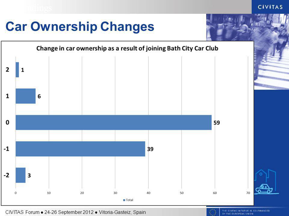 Car Ownership Changes 4. Findings CIVITAS Forum 24-26 September 2012 Vitoria-Gasteiz, Spain