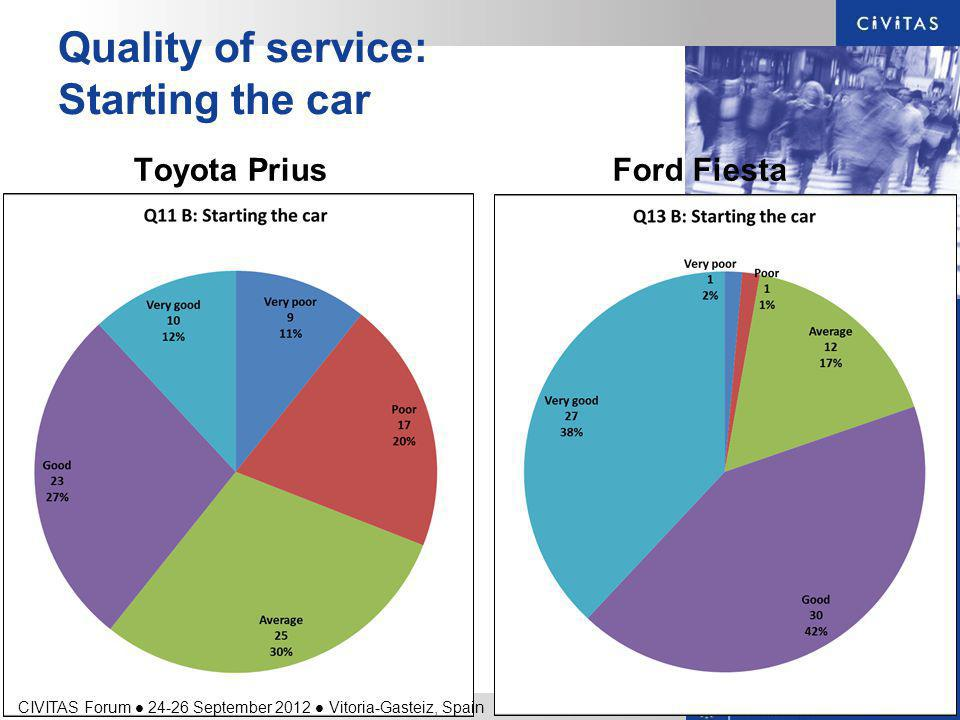 Quality of service: Starting the car Toyota PriusFord Fiesta CIVITAS Forum 24-26 September 2012 Vitoria-Gasteiz, Spain