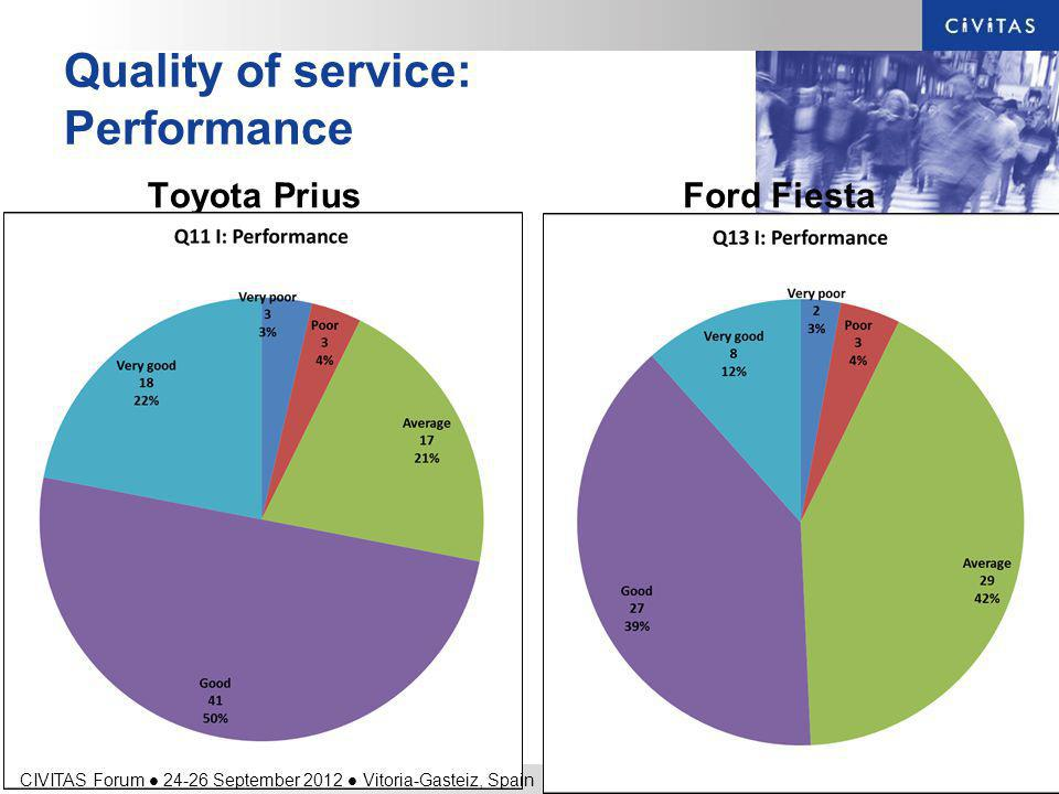 Quality of service: Performance Toyota PriusFord Fiesta CIVITAS Forum 24-26 September 2012 Vitoria-Gasteiz, Spain