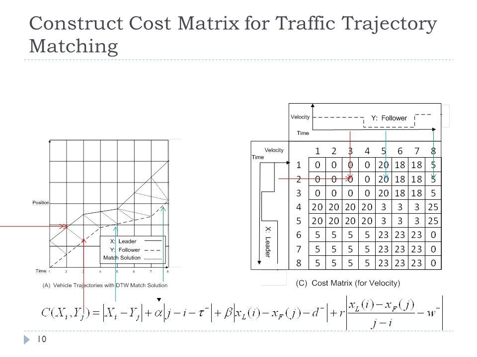Construct Cost Matrix for Traffic Trajectory Matching 10