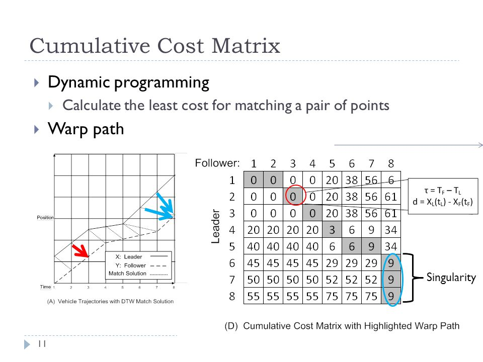 Cumulative Cost Matrix 11 Dynamic programming Calculate the least cost for matching a pair of points Warp path Least cost matching points from end to