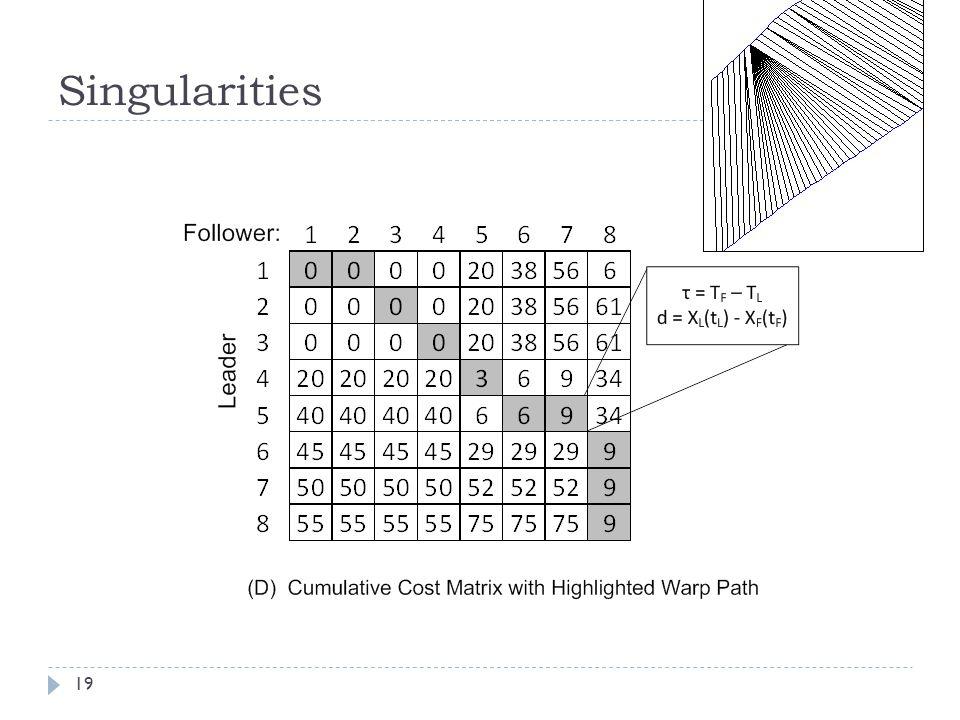 Singularities 19