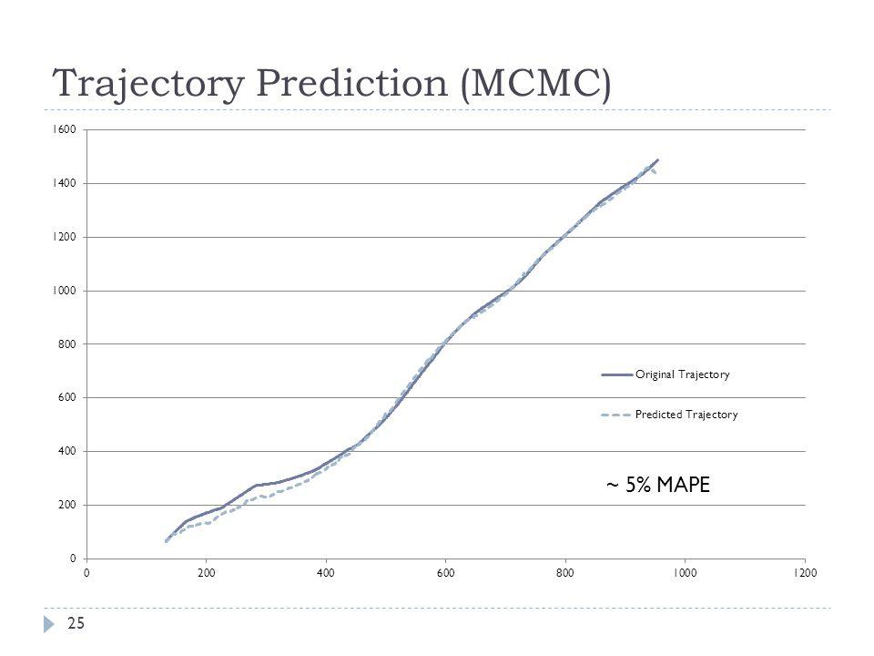 Trajectory Prediction (MCMC) 25 ~ 5% MAPE