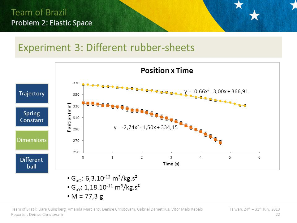 Team of Brazil Problem ## Title Team of Brazil: Liara Guinsberg, Amanda Marciano, Denise Christovam, Gabriel Demetrius, Vitor Melo RebeloTaiwan, 24 th – 31 th July, 2013 Reporter: Denise Christovam22 Team of Brazil Problem 2: Elastic Space Experiment 3: Different rubber-sheets G aO : 6, m 3 /kg.s² G aY : 1, m 3 /kg.s² M = 77,3 g Trajectory Spring Constant Dimensions Different ball