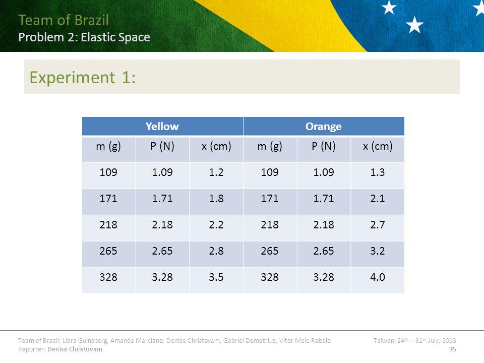 Team of Brazil Problem ## Title Team of Brazil: Liara Guinsberg, Amanda Marciano, Denise Christovam, Gabriel Demetrius, Vitor Melo RebeloTaiwan, 24 th – 31 th July, 2013 Reporter: Denise Christovam35 Team of Brazil Problem 2: Elastic Space Experiment 1: YellowOrange m (g)P (N)x (cm)m (g)P (N)x (cm) 1091.091.21091.091.3 1711.711.81711.712.1 2182.182.22182.182.7 2652.652.82652.653.2 3283.283.53283.284.0