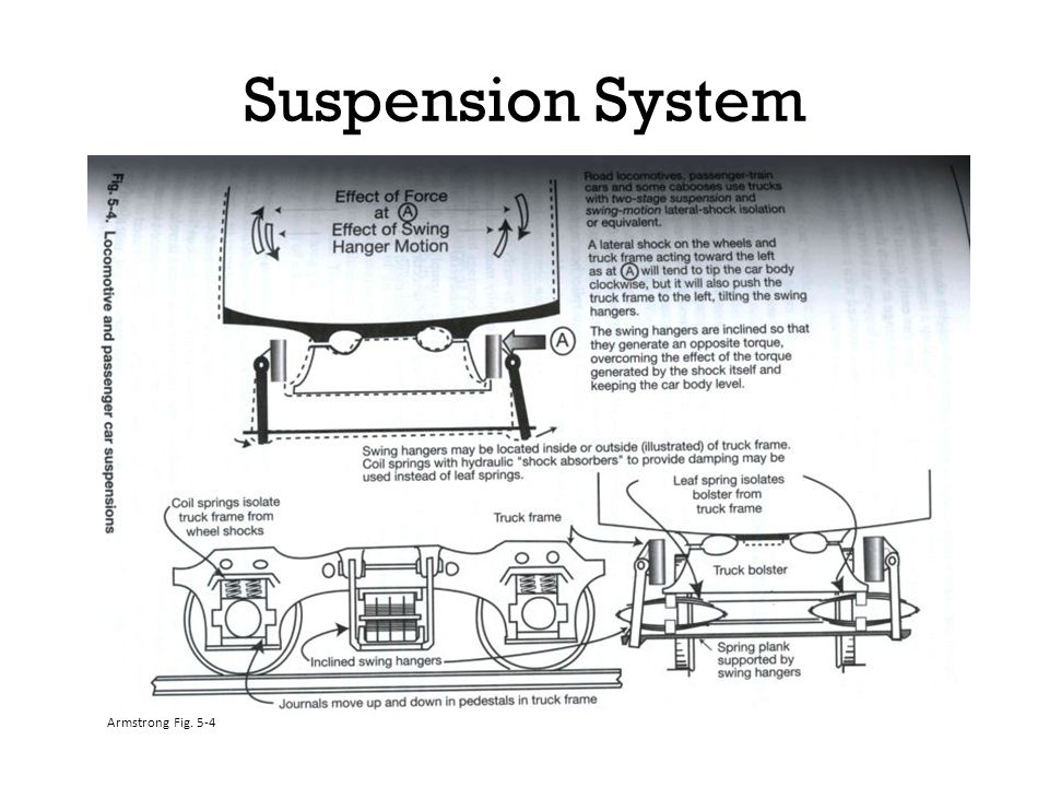 Suspension System Armstrong Fig. 5-4