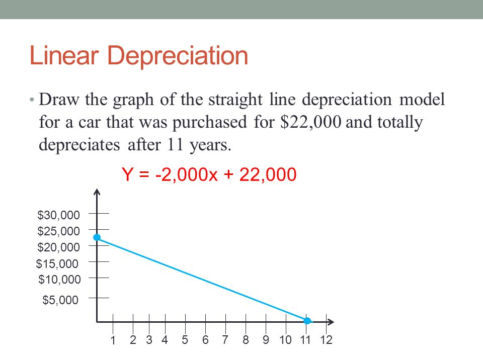 Linear Depreciation Draw the graph of the straight line depreciation model for a car that was purchased for $22,000 and totally depreciates after 11 y