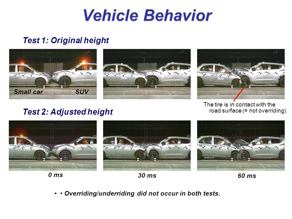 Vehicle Behavior 0 ms 30 ms 60 ms Small car SUV Test 1: Original height Test 2: Adjusted height Overriding/underriding did not occur in both tests. Th