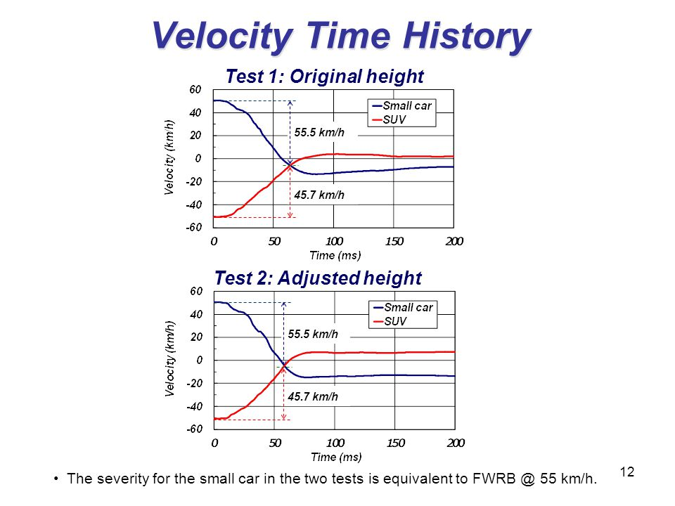 Velocity Time History Test 1: Original height Test 2: Adjusted height 55.5 km/h 12 The severity for the small car in the two tests is equivalent to FW
